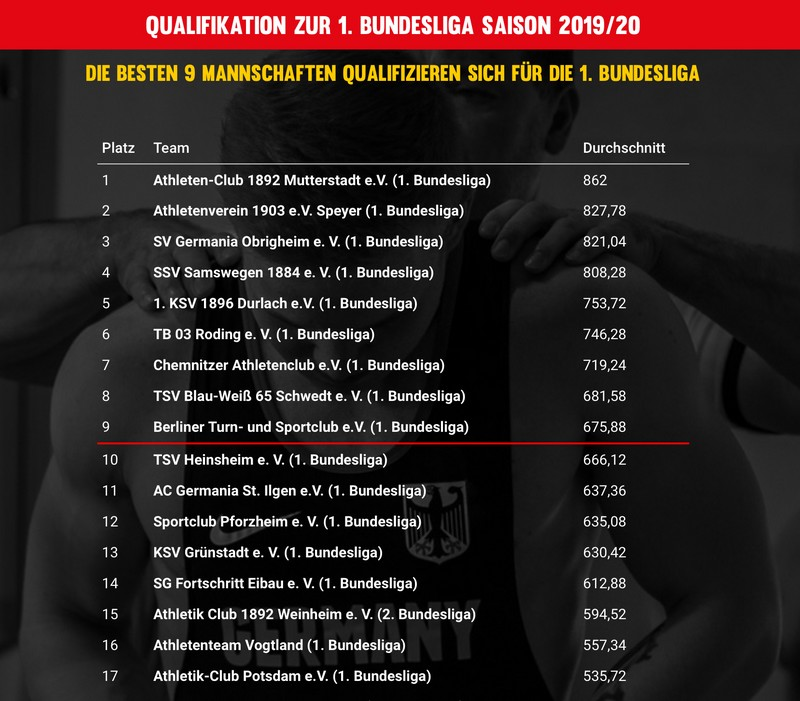 2019 qualifikationsliste